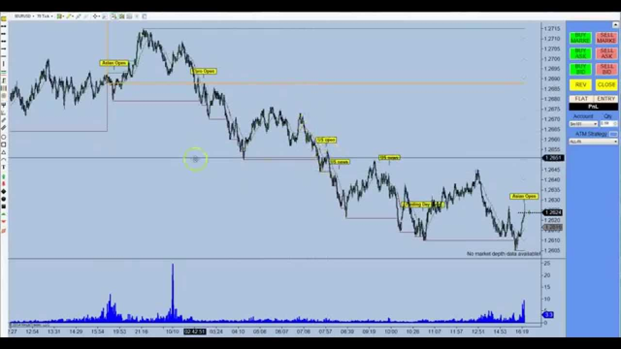How to interpret forex charts