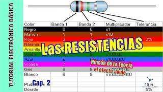Tutorial #Electrónica Básica. Cap 02. Resistencias fijas + Efecto Joule