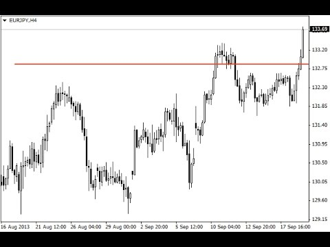 Key Level Indicator Indicator For Metatrader 4 Youtube