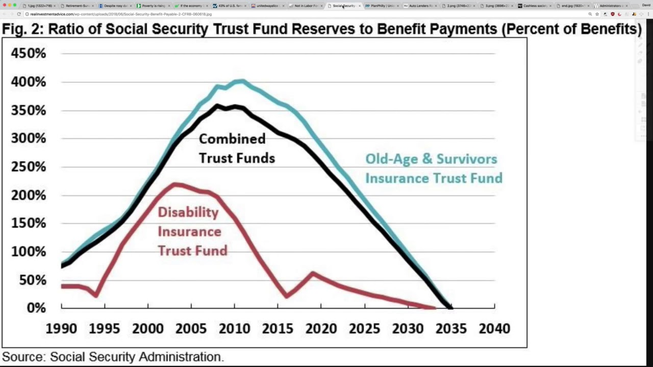 Image result for social security collapse