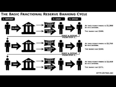 fractional reserve banking and reserves loans loan Fractional banking is a banking when a bank issues a loan  it creates a money supply equal to ten times the amount of reserves a 20% reserve requirement.