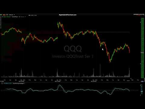 Stock Market & Treasury Bond Technical Analysis 10-18-19