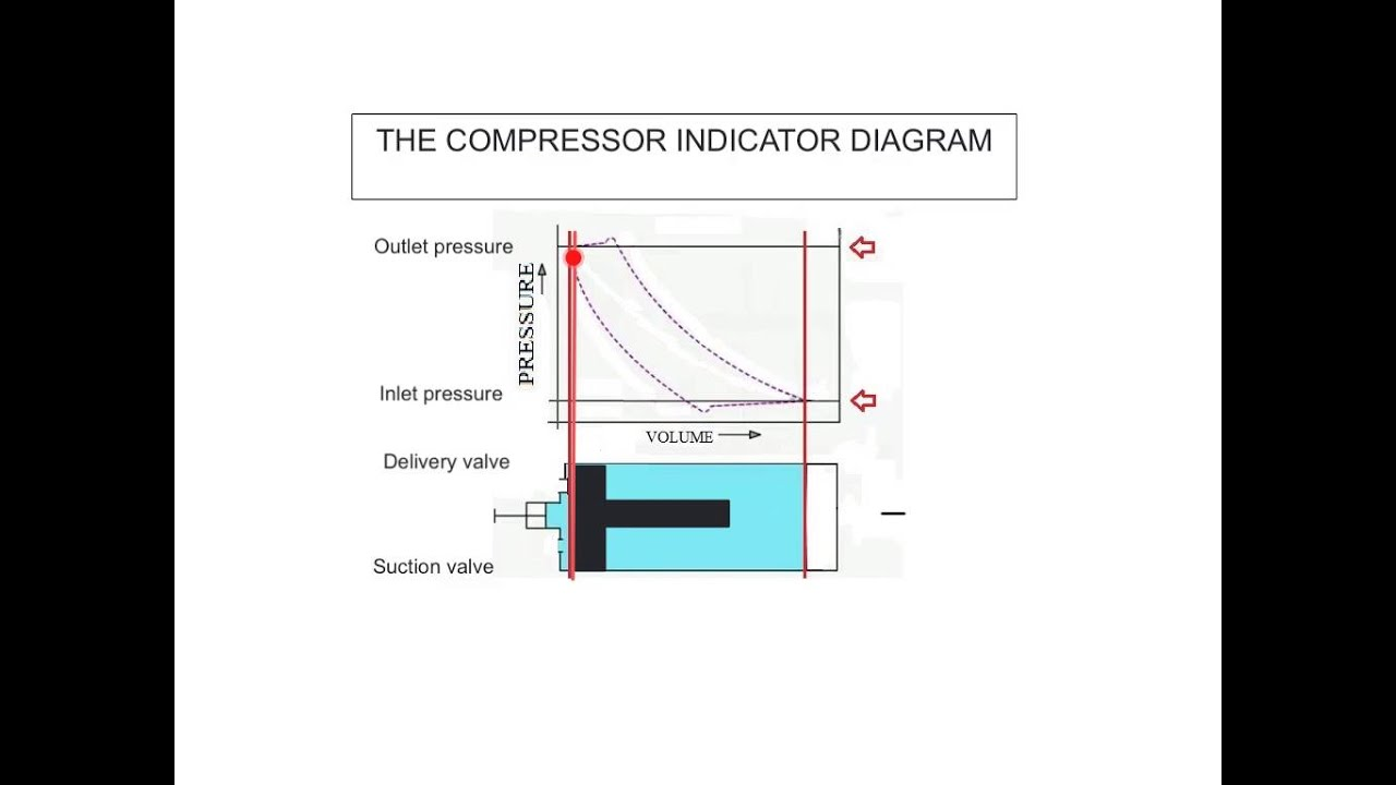 maxresdefault the compressor indicator diagram youtube