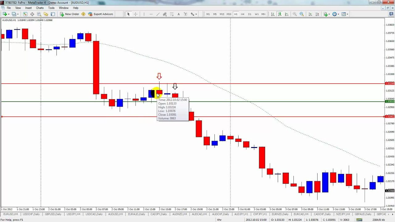 Naked Forex for 1hr Charts - YouTube