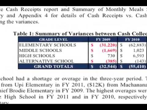 VIDEO: GDOE School Lunch Program Short of Cash OPA Audit