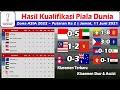 Hasil Kualifikasi Piala Dunia 2022 Zona Asia ~ Indonesia vs Uni Emirat Arab ~ Malaysia vs Vietnam