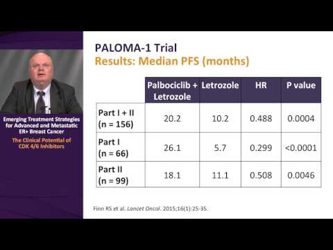Expert Perspectives: CDK 4/6 Inhibitors for ER+ Breast Cancer: Current Data and Clinical Use