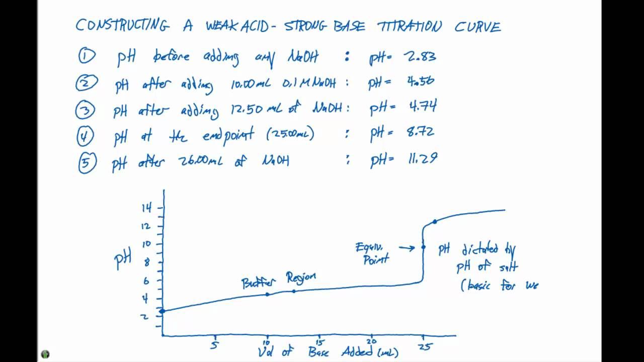 Acid base lab report