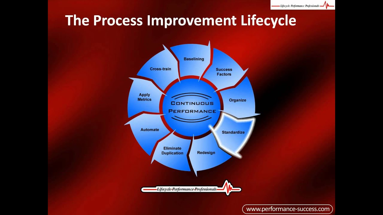 How To Improve Processess The Process Improvement