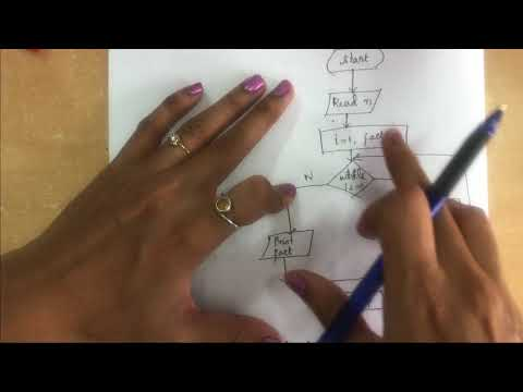 Simple Strategies for developing algorithms -Lecture 6 | #strategies,#algorithms