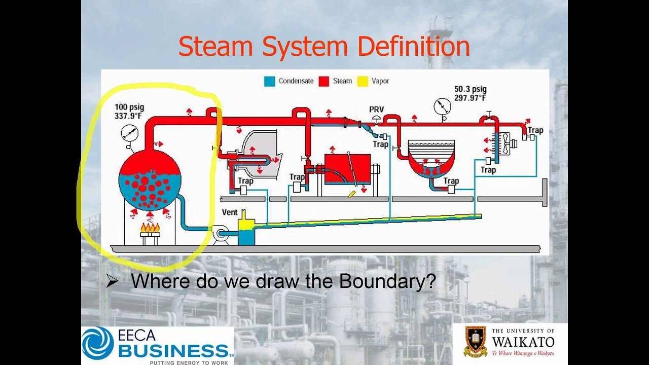 Webinar Steam System Energy Efficiency – Getting Started