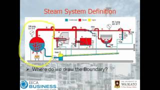 Webinar: Steam System Energy Efficiency – Getting Started