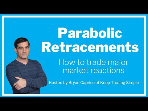 Parabolic Retracements: How to Trade Major Market Reactions