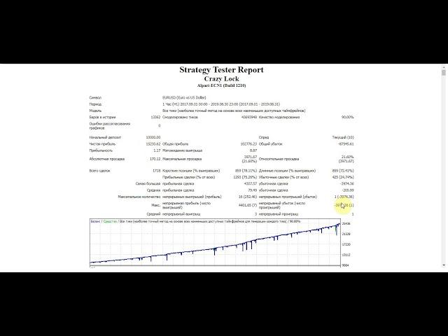 +152,30% за 24 мес: Тест стратегии форекс «Crazy Lock» для EURUSD
