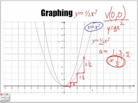 Introduction To Parabolas When A Is A Fraction Part 2 Youtube