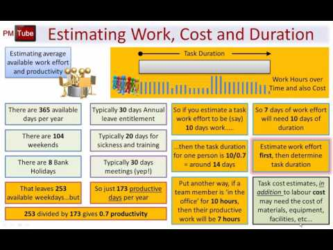 APMP aka APM PMQ - How to Estimate Work Cost and Duration