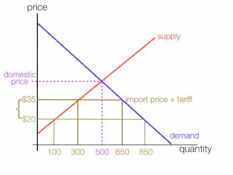 How to calculate the impact of import and export tariffs.