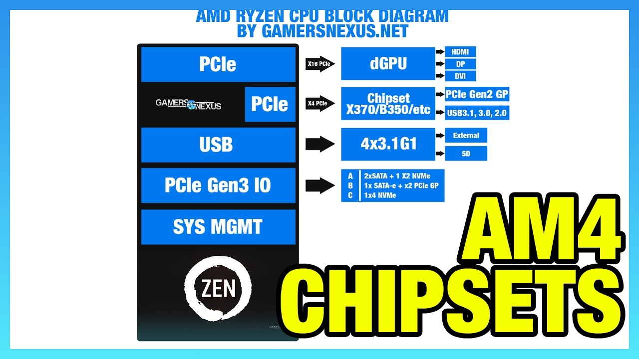 hight resolution of amd chipset comparison x370 vs b350 a320 x300 differences gamersnexus gaming pc builds hardware benchmarks