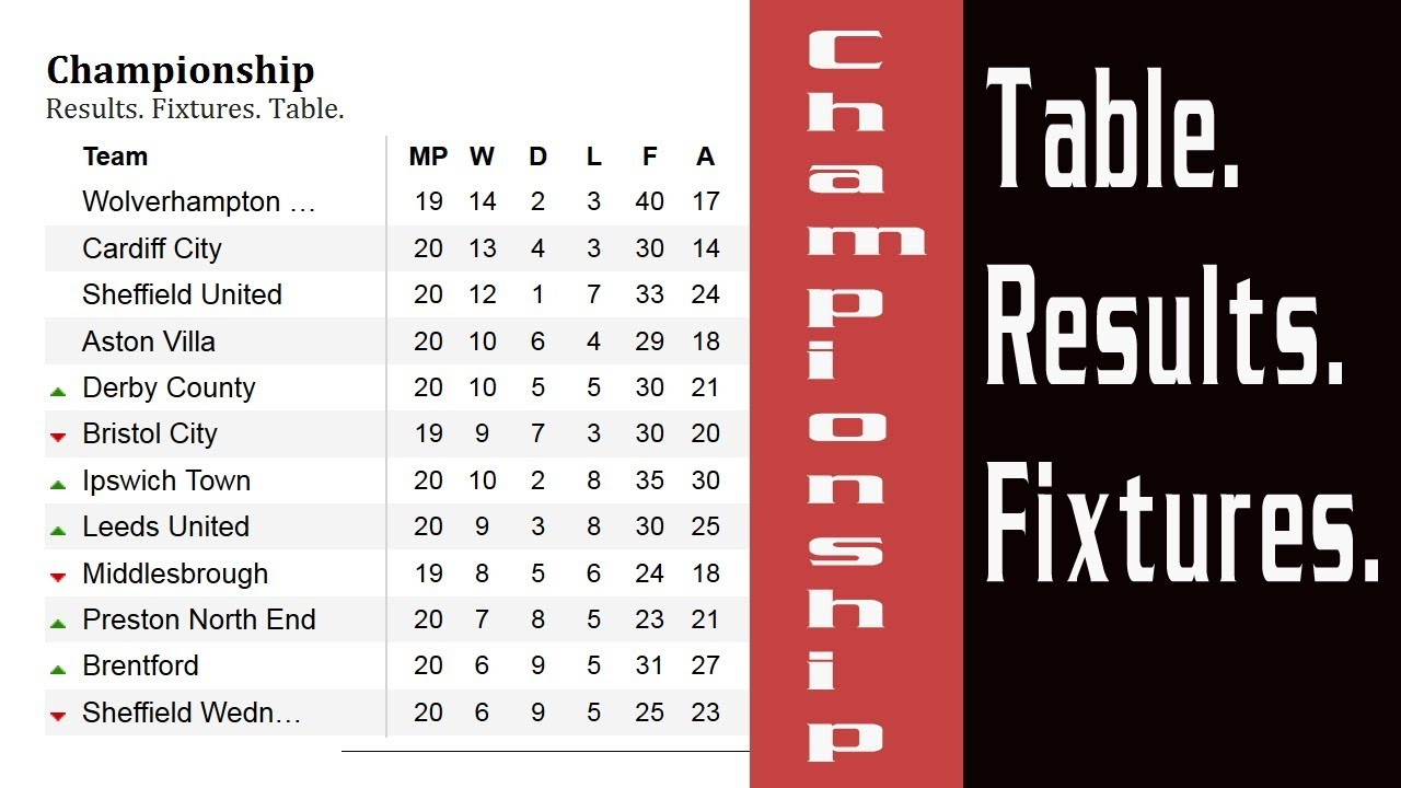 Football  England  Championship  Table  Results & Fixtures  Match week 23