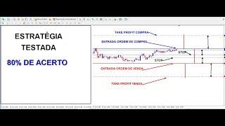 Estratégia Forex Mercado Lateralizado - 💰80% De Acerto💰