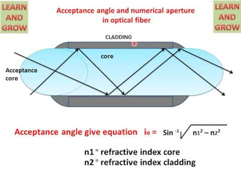 Acceptance Angle And Numerical Aperture In Optical Fiber