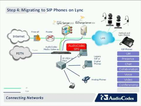 Migrating to UC with Microsoft Lync