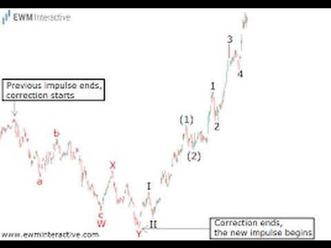How To Begin A Complex Elliott Wave Count