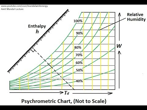 Psychrometric chart, How to use? - YouTube