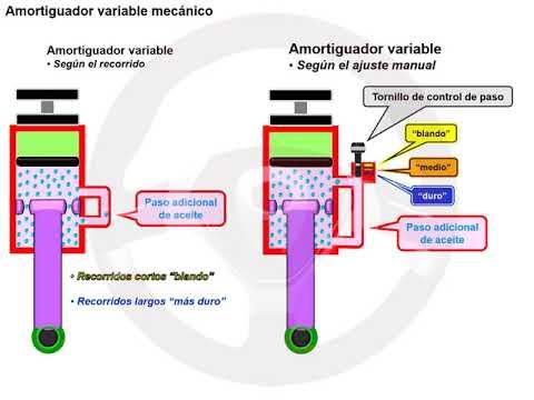 Amortiguadores variables (3/4)