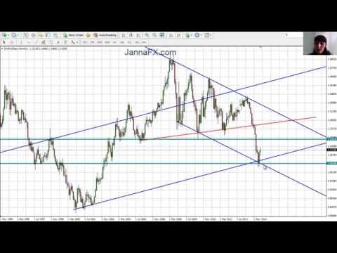 Forex Analysis. Predicting Market Movements with Lines, EUR/USD