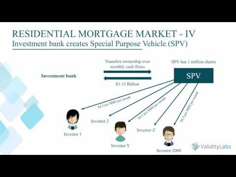 Excerpt #2 from Eris for Developers - Mortgage Backed Securities