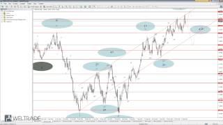 Стратегии Форекс -- Волновой Анализ