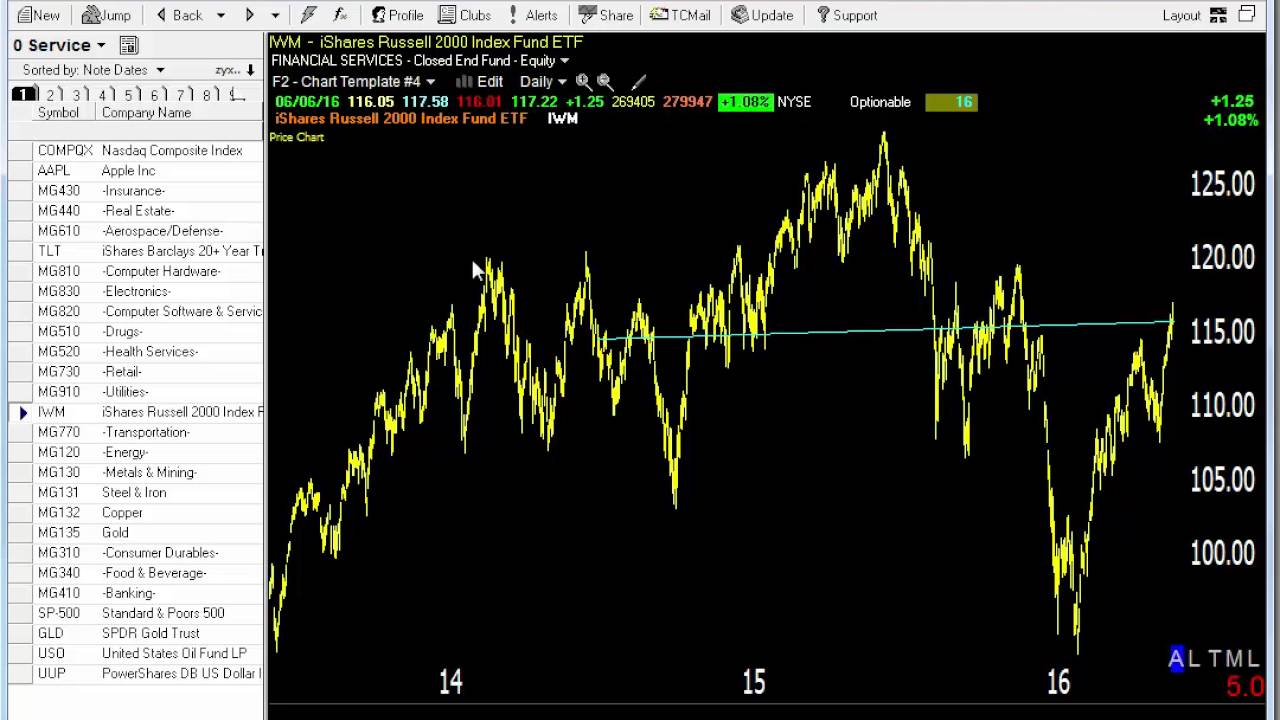 Daily Stock Market Charts: 06/07/16 Dave Landry7s Market In A Minute-Market Improving But ,Chart