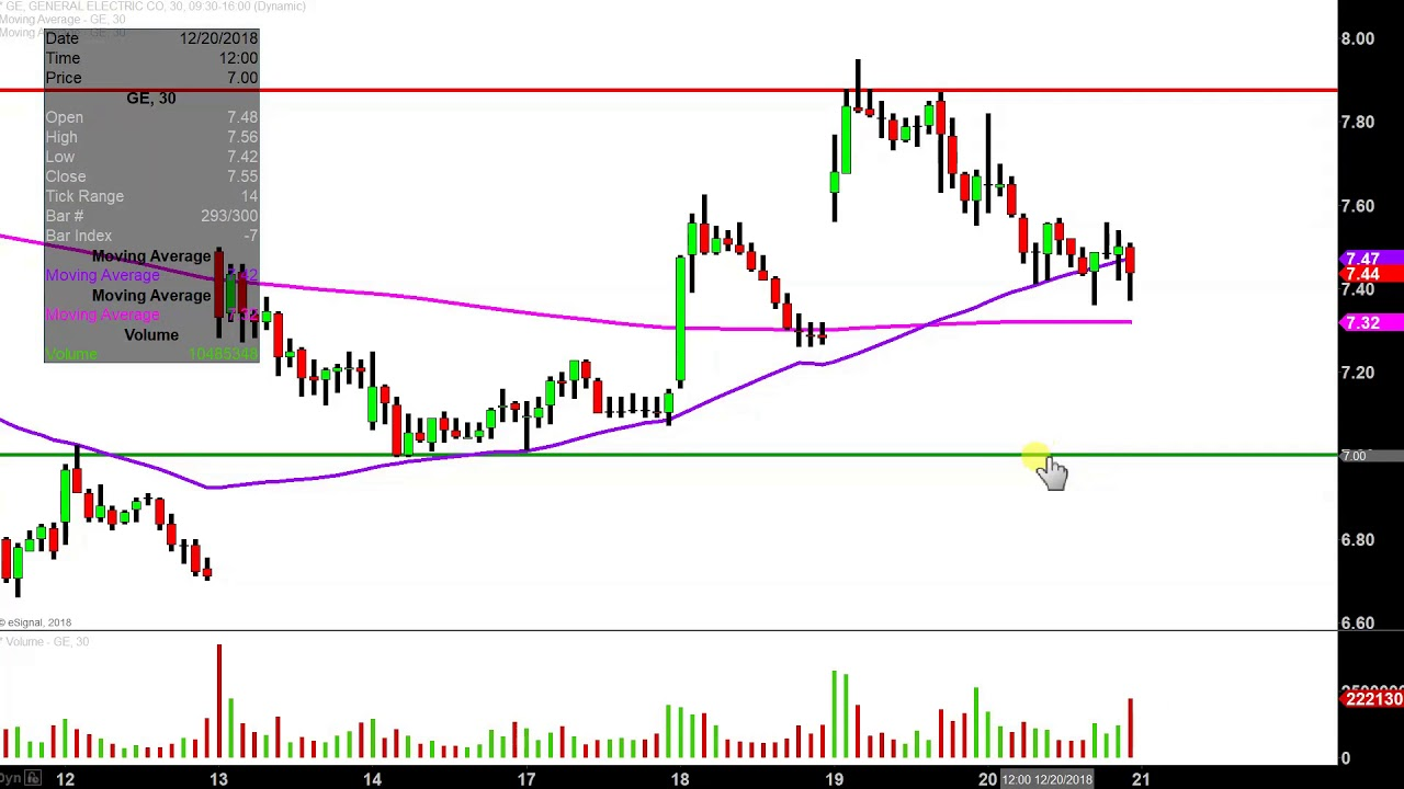 General Electric Company Ge Stock Chart Technical Analysis For 12 20 18