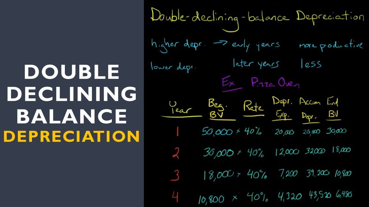 double declining balance depreciation method