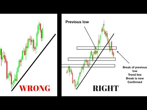 HOW TO PROPERLY DRAW A TREND LINE IN YOUR TRADING **FOREX-ST