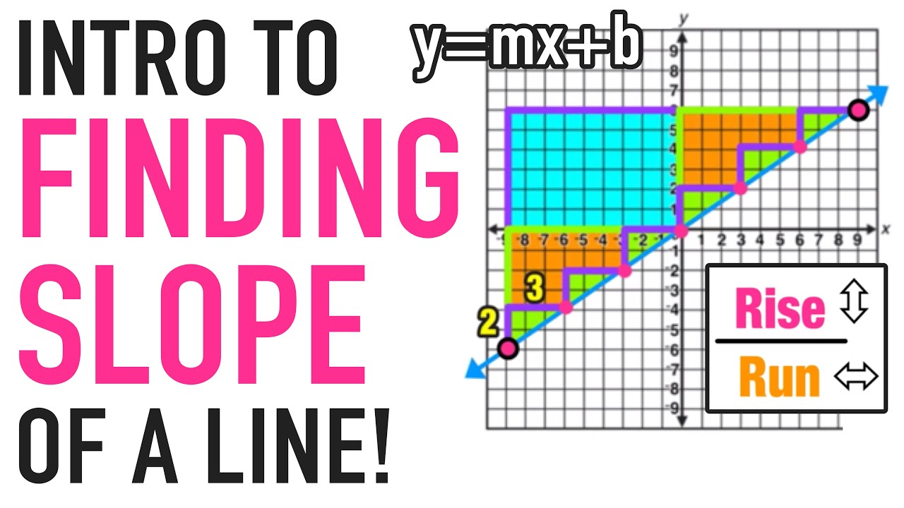 ☆ How to Graph a Line Using Slope Intro | Common Core Algebra I ...