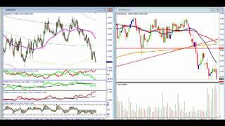 DMBFX Forex Technical Analysis Video