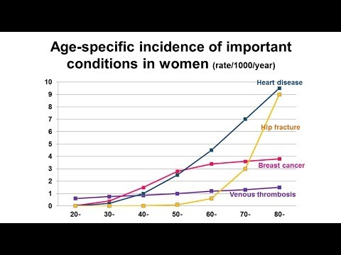 The Million Women Study: Understanding Women's Health - Professor Dame Valerie Beral
