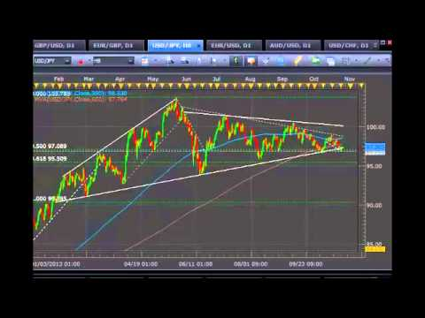 Forex Strategy Video Proper Trendline Trading