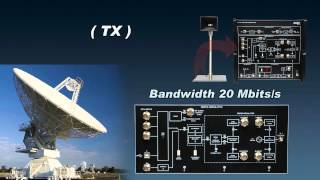 Satellite Communication Training System 8093