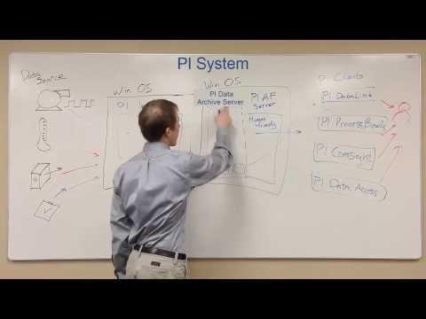 OSIsoft: PI Basics- Map of the PI System