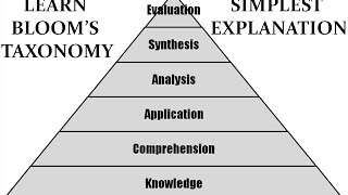 an introduction a description of blooms taxonomy This article provides the steps for creating an assessment using bloom's taxonomy as your guide.