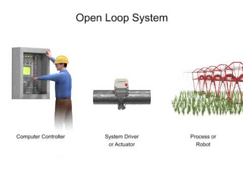 Robotics Open Closed Loop Systems Youtube