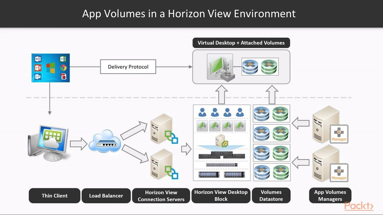 Learning vmware app volumes building a vdi desktop image for app learning vmware app volumes building a vdi desktop image for app volumes packtpub ccuart Image collections