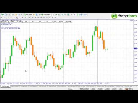 More trhsted forex forecasting