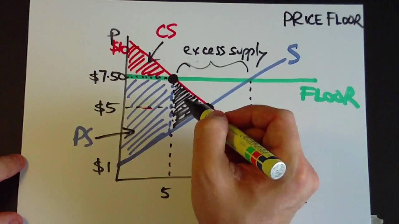 medium resolution of price floors and surplus