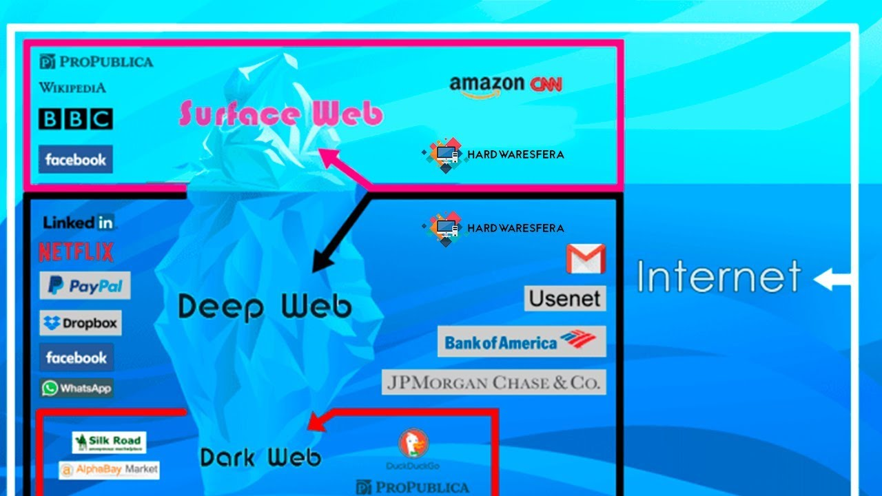 how to get deep web