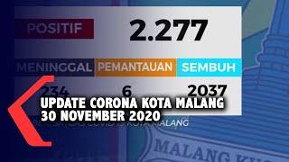 Data Covid-19 Kota Malang 30 November 2020