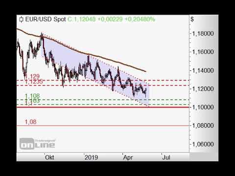 S&P500 unter 2.900 Punkten schwach - Chart Flash 27.05.2019